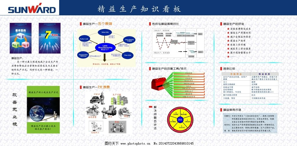 精益生产知识免费下载 安全 机械设计 生产 生产 安全 机械设计 ppt
