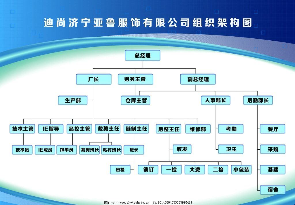 组织树状图 架构图 企业管理架构 树状架构图 psd分层素材 设计 20dpi图片
