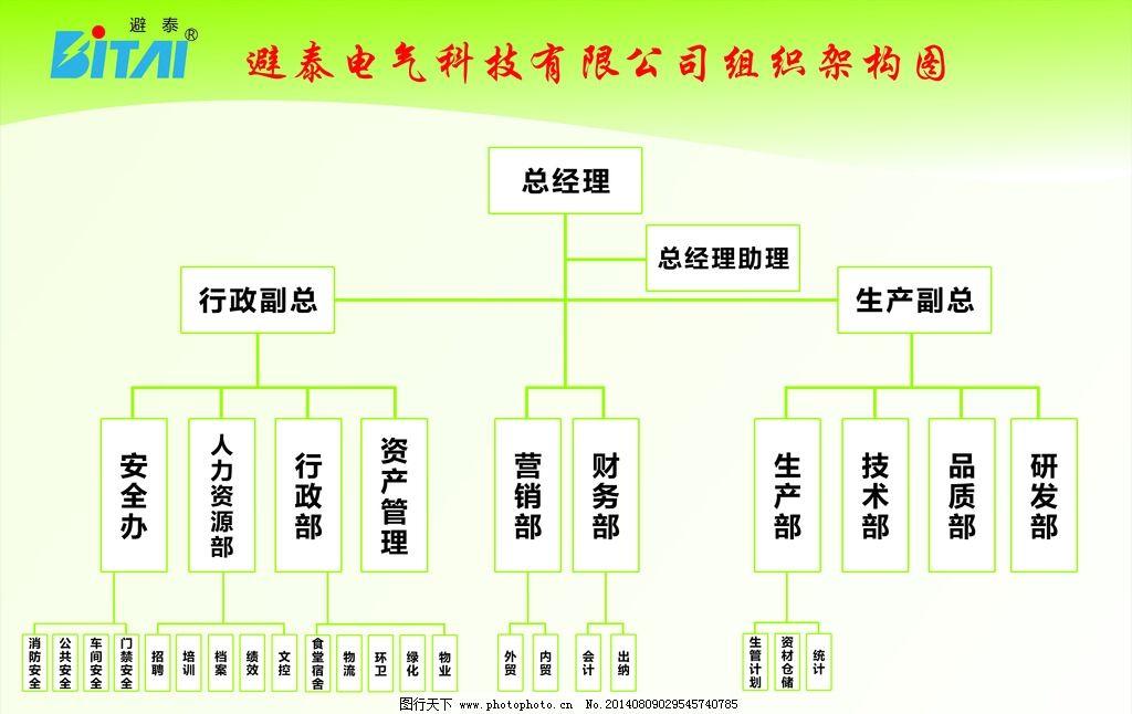 人力组织架构图 人力 组织 架构图 人力架构表 人员结构图 广告设计