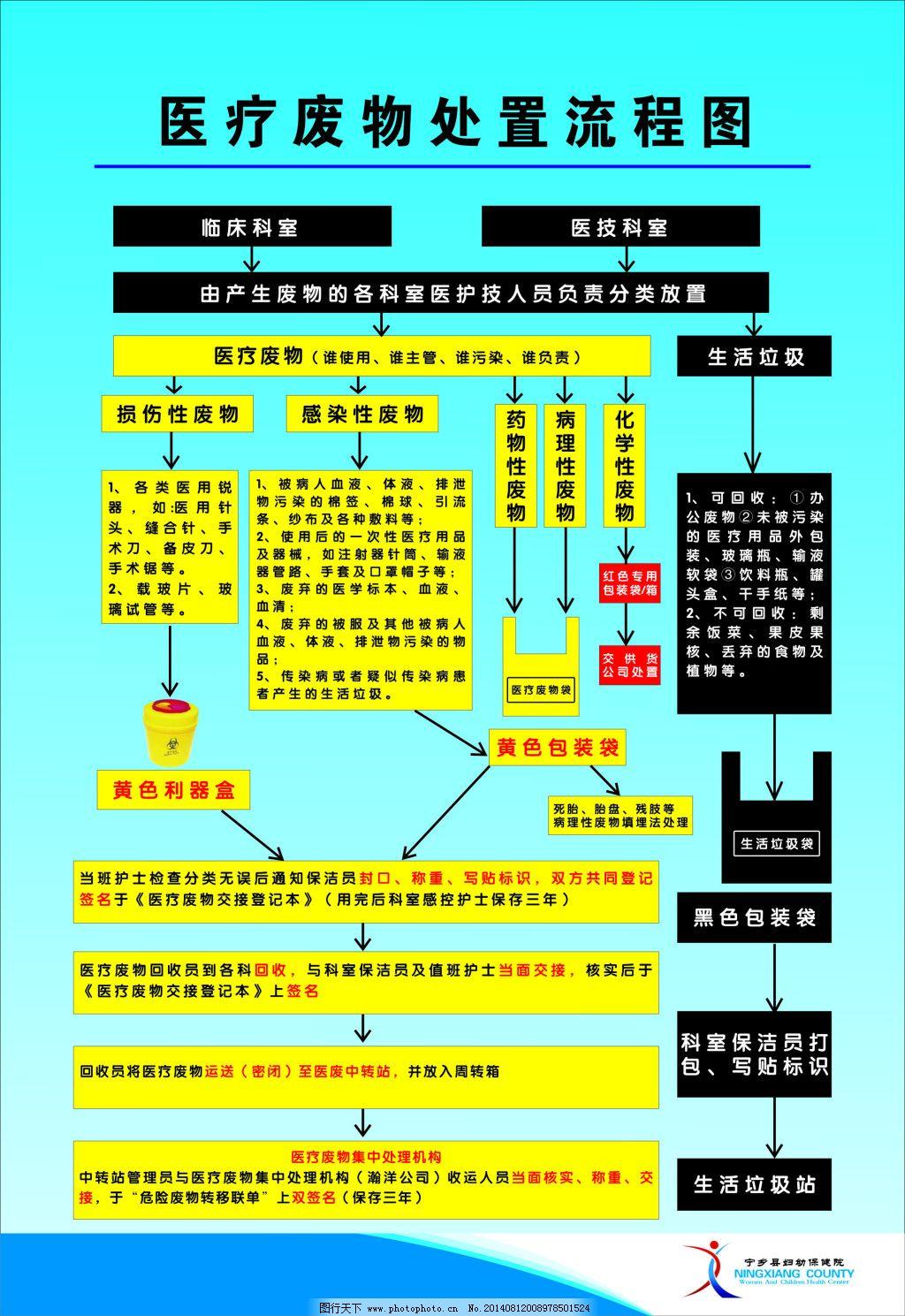 医疗废物处置流程图
