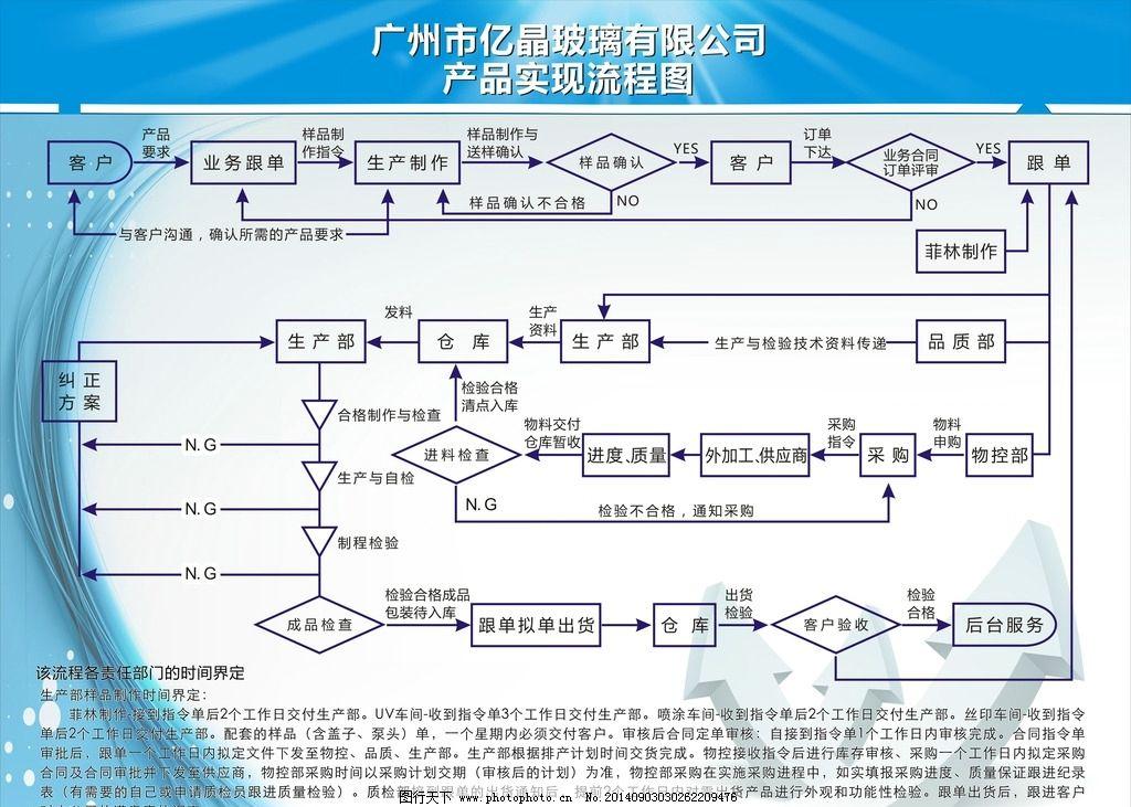 设计图库 广告设计 展板模板  产品流程图 表格 模块 企业流程 生产流