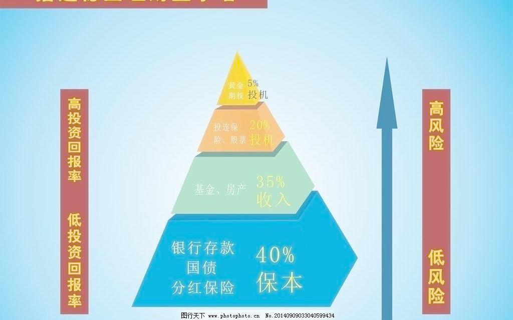 平安保险理财金字塔图片